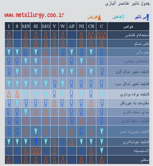 بانك اطلاعات متالورژي